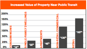Increased Property Values Near Transit