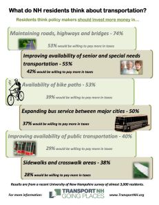 What do NH residents think about transportation