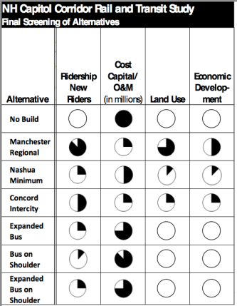 Capitol Corridor Alternatives Matrix