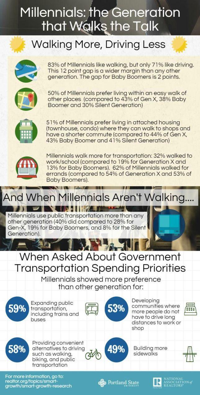 NAR 2015 millenials walk