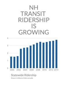 NH Transit Ridership p1